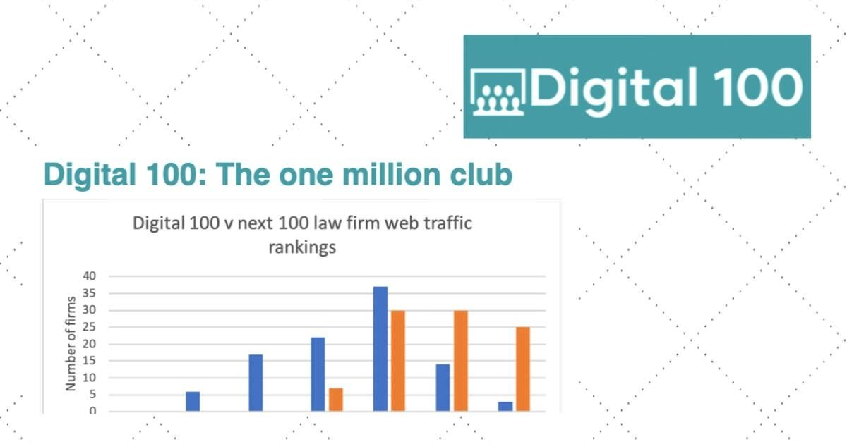 The Digital 100 blog post graphic header